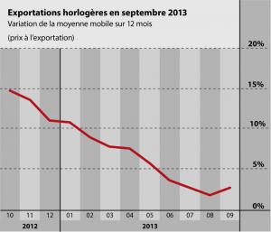 Horlogerie suisse : les exportations en hausse